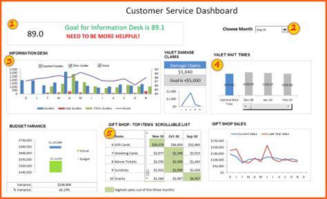 Customer Service Dashboard Spreadsheet Template Microsoft Project Management Templates Spreadsheet Dashboard Template