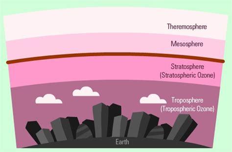 7 melhores imagens de ozone depletion no deple 231 227 o do oz 244 nio camada de oz 244 nio e breathe