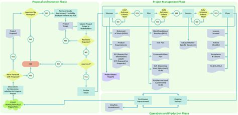 product flow diagram draw flowcharts with conceptdraw create flowcharts