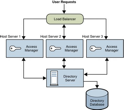 is design logical chapter 4 logical design with access manager sun java