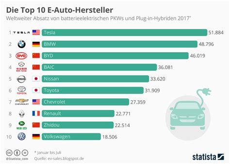 les si鑒es auto infografik die top 10 e auto hersteller statista