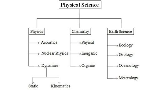 branches of science flowchart what is difference between science and engineering quora