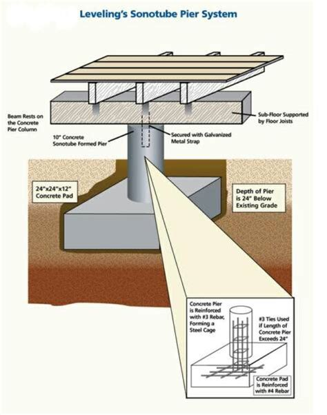 pier and beam diagram basement pinterest beams pier and beam foundation dimensions google search arch