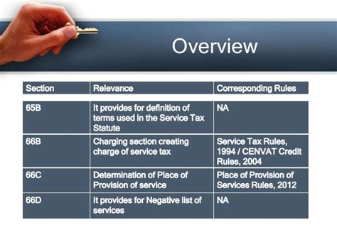 service tax sections list overview of service tax