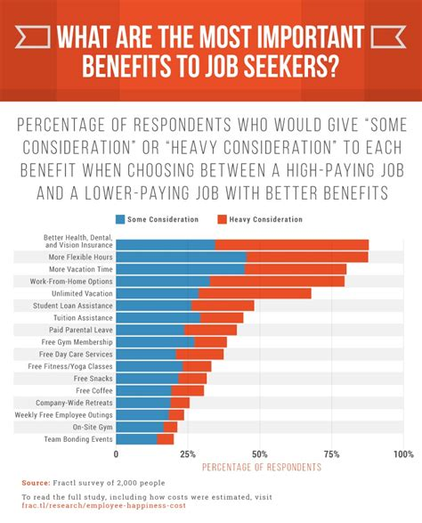Benefits Of A Harvard Mba by How To Determine What Benefits Your Employees Really Want