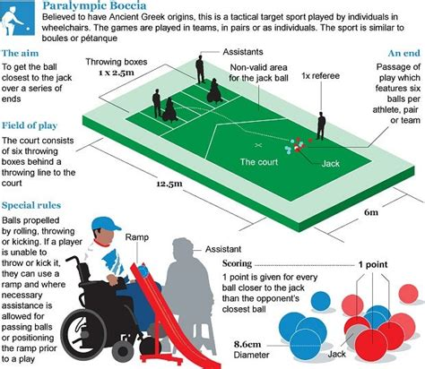 The Blind Slide London 2012 Paralympics Boccia Guide Telegraph