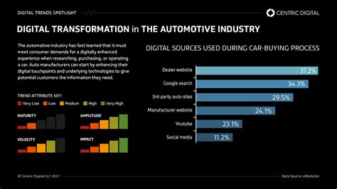 digital marketing technology in automotive industry books why digital transformation should be a strategic priority
