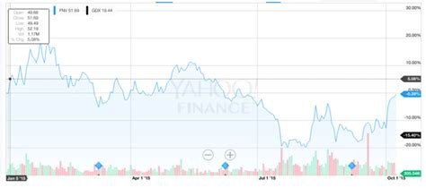 Stock Quote Gdx