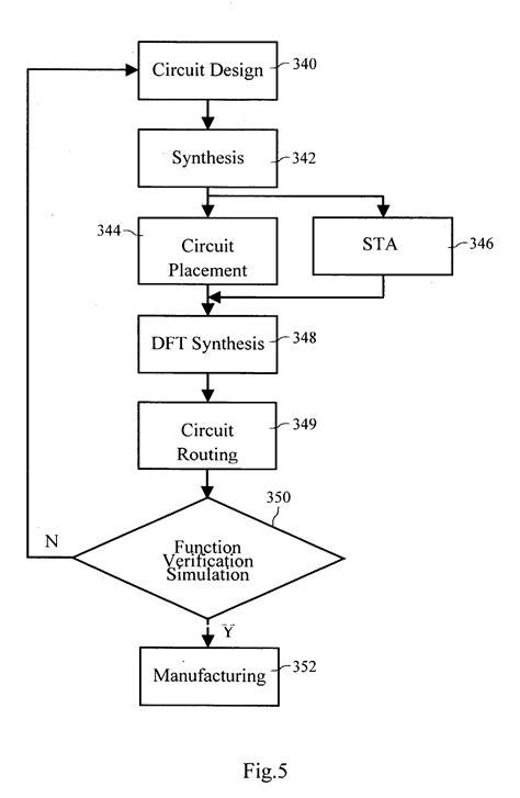 integrated circuit design methodology integrated circuit design flow 28 images patent us8775993 integrated circuit design flow