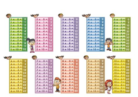printable times tables multiplication tables pdf boxfirepress