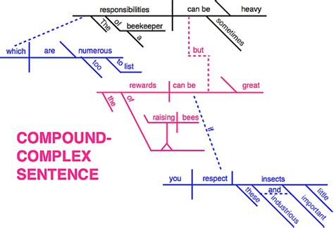 compound sentence diagram sentence types 098 grossmont college
