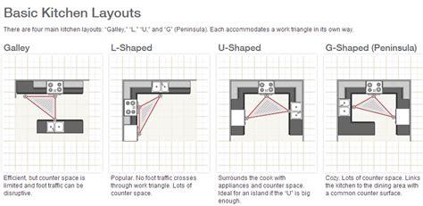 the kitchen work triangle efficient design traffic designing an efficient kitchen architecture ideas