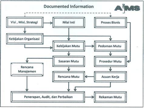 membuat struktur organisasi manual iso 9001 2015 the future standard ipqi