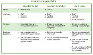 Not For Profit Strategic Plan Template by The Of Strategic Evaluation In Nonprofits