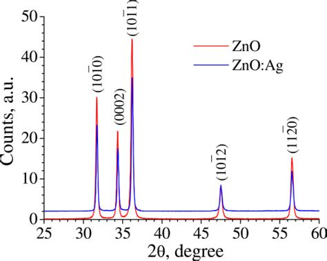 xrd pattern zno nanoparticles zno based upon their xrd patterns the exles are shown