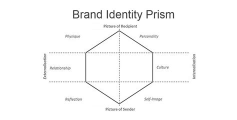 creating a brand identity 1780675623 brand identity prism t
