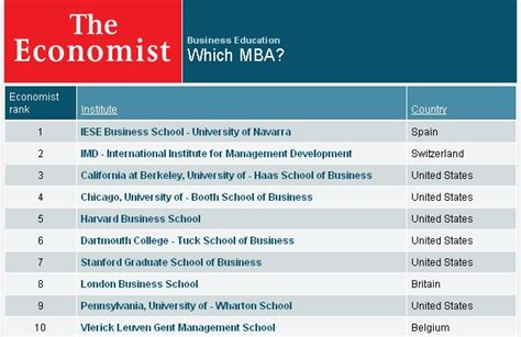 Mba Ranking The Economist by Berkeley Essay Mba Former Countless Cf