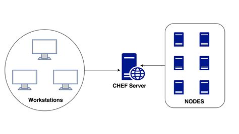 chef workflow chef workflow 28 images chef workflow 28 images chef