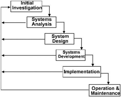 Buku Manajemen Proyek Konsep Implementasi Original manajemen proyek teknologi informasi pengembangan sistem