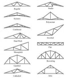 Barn Roof Types Roof Truss Types Building Roof Trusses