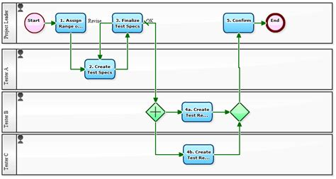 development workflow workflow sle visualization of testing process in