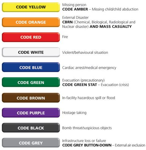 code colors in hospital s college hospital s college hospital