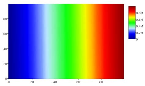 color scale for how to generate a custom color scale for plotly heatmap in