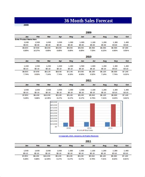 yearly sales forecast template annual sales forecast template 28 images monthly sales