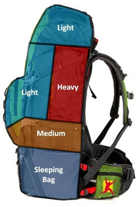 Tas Ransel Backpacker Tas Gear Bag Rolltop Tgb 7936 how to pack your backpack world of cing