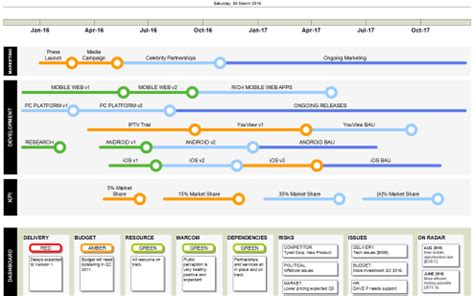 Visio Roadmap The Best Way To Communicate Plans Visio Roadmap Template