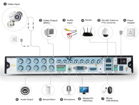 dvr wiring diagram dvr kit installation guide