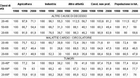 la mortalit 224 italiana in agricoltura a confronto con