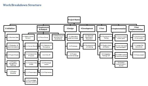 wbs diagram template 22 professional work breakdown structure templates in word