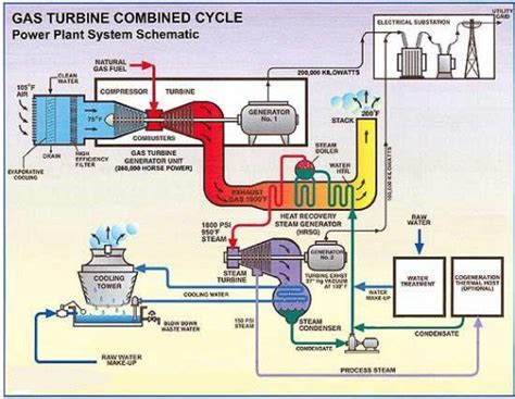 layout of diesel power plant pdf various plants used for generation of electric power