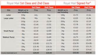 2015 uk postage rates explained your complete guide to