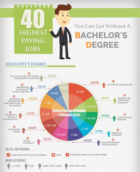 Highest Paying You Can Get With An Mba by Highest Paying Bachelors Degrees Aol