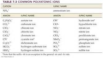 common polyatomic ions chart