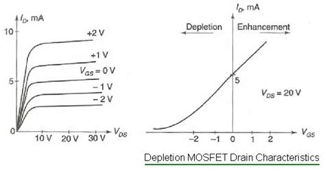 mosfet transistor graph difference between depletion mosfet vs enhancement mosfet