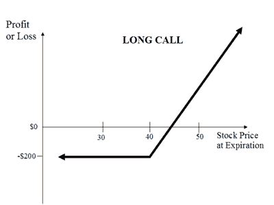 covered call payoff diagram image gallery options profit graph