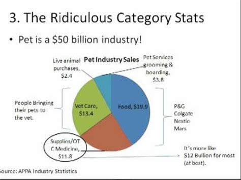 5 things i about the pet industry