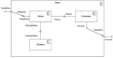 draw component diagram uml basics the component diagram