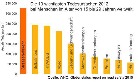 Motorradfahrer Deutschland Statistik by Pandemie Auto Stadttunnel Freiburg
