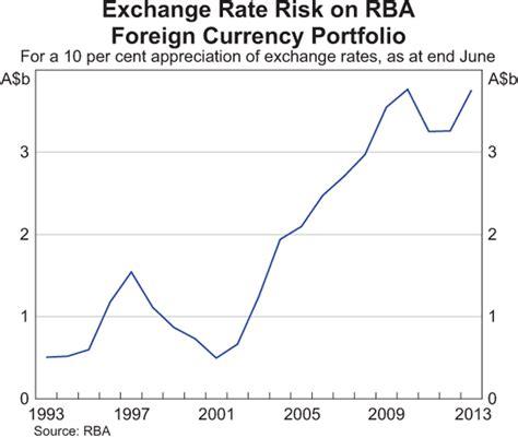 bank conversion rates australian reserve bank exchange rates forex trading
