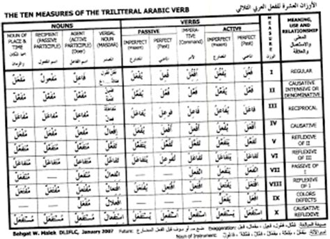 arabic verb pattern meanings the arabic student arabic measure chart