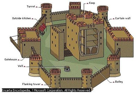 castle sections castle components castles were constructed to protect a