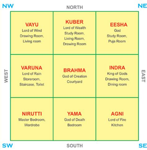vastu for home vaastu vastu article sacred spaces pinterest