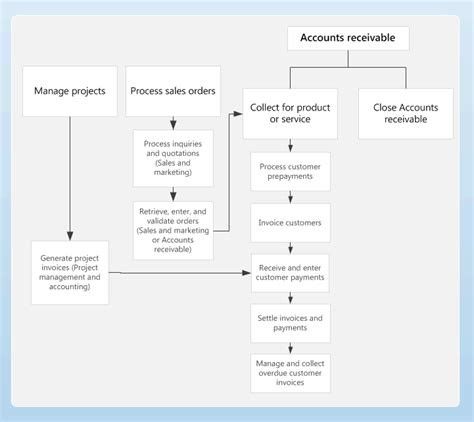 Accounts Receivable Mba Project Report by Business Process Diagram For Accounts Receivable