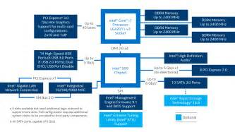 Intel Connected Care Presbyterian What Is A Chipset And Why Should I Care