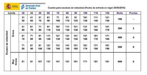 tabla de velocidades y sanciones tu blog del motor multas de tr 225 fico 191 cu 225 les quitan puntos 191 cu 225 nto pagas