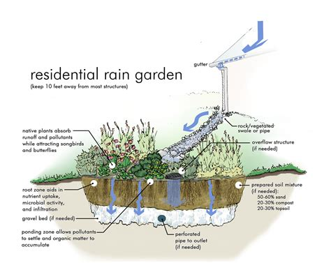 design quality adalah what is a rain garden city of vienna wv